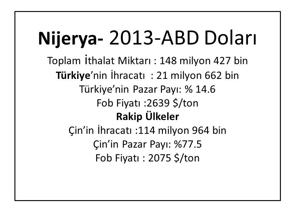 Nijerya- 2013-ABD Doları Toplam i thalat Miktarı : 148 milyon 427 bin Türkiye'nin İhracatı : 21 milyon 662 bin Türkiye'nin Pazar Payı: % 14.6 Fob Fiya