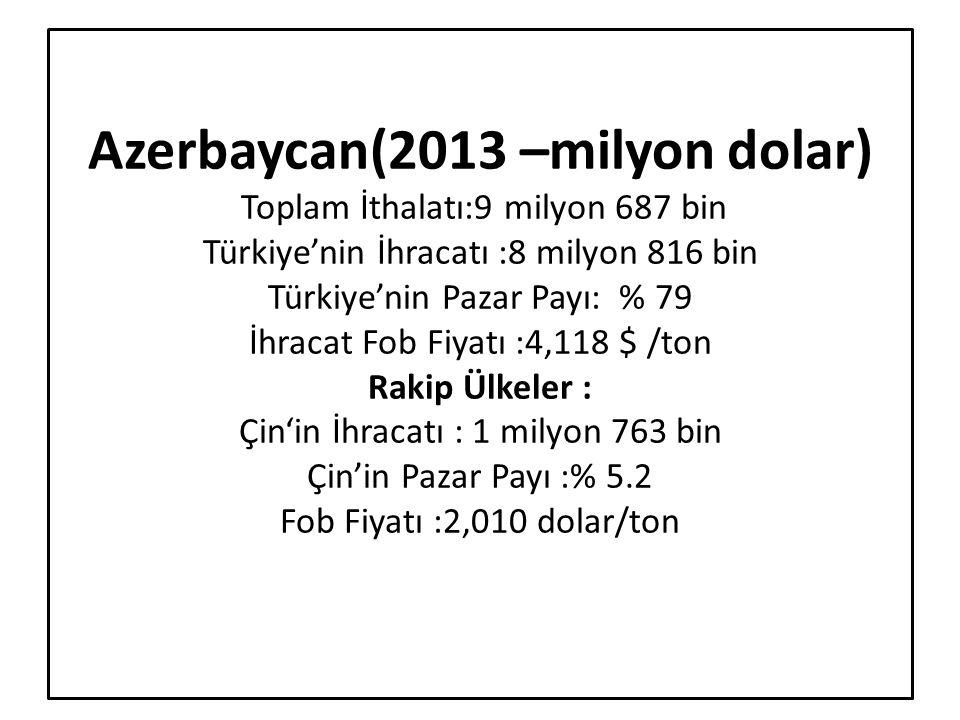 Azerbaycan(2013 –milyon dolar) Toplam İthalatı:9 milyon 687 bin Türkiye'nin İhracatı :8 milyon 816 bin Türkiye'nin Pazar Payı: % 79 İhracat Fob Fiyatı