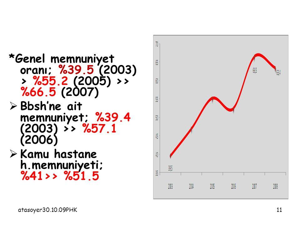 atasoyer30.10.09PHK11 *Genel memnuniyet oranı; %39.5 (2003) > %55.2 (2005) >> %66.5 (2007)  Bbsh'ne ait memnuniyet; %39.4 (2003) >> %57.1 (2006)  Kamu hastane h.memnuniyeti; %41>> %51.5