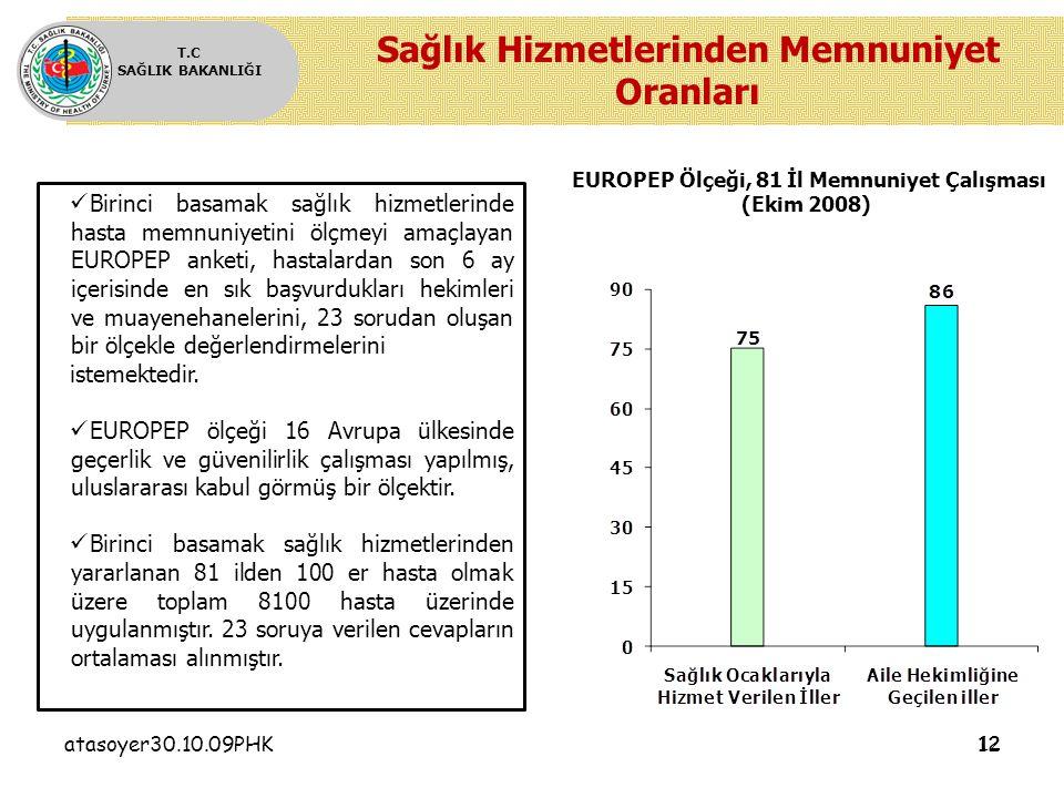 atasoyer30.10.09PHK12 T.C SAĞLIK BAKANLIĞI Sağlık Hizmetlerinden Memnuniyet Oranları Birinci basamak sağlık hizmetlerinde hasta memnuniyetini ölçmeyi