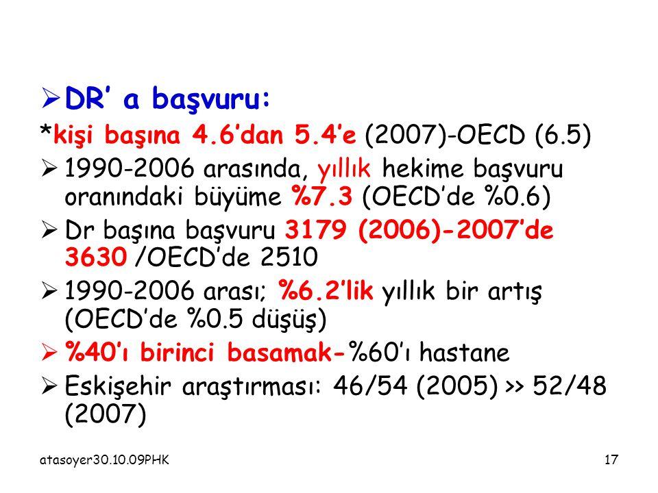 atasoyer30.10.09PHK17  DR' a başvuru: *kişi başına 4.6'dan 5.4'e (2007)-OECD (6.5)  1990-2006 arasında, yıllık hekime başvuru oranındaki büyüme %7.3