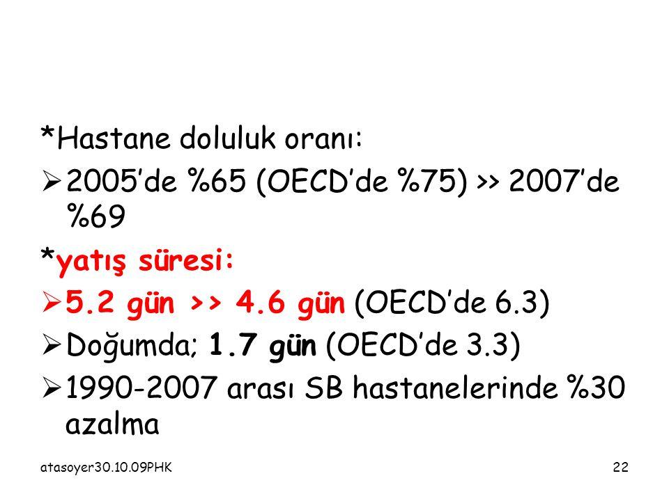 atasoyer30.10.09PHK22 *Hastane doluluk oranı:  2005'de %65 (OECD'de %75) >> 2007'de %69 *yatış süresi:  5.2 gün >> 4.6 gün (OECD'de 6.3)  Doğumda; 1.7 gün (OECD'de 3.3)  1990-2007 arası SB hastanelerinde %30 azalma