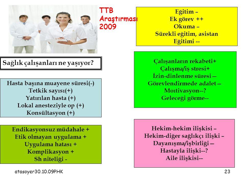 atasoyer30.10.09PHK23 Sağlık çalışanları ne yaşıyor? Hasta başına muayene süresi(-) Tetkik sayısı(+) Yatırılan hasta (+) Lokal anesteziyle op (+) Kons