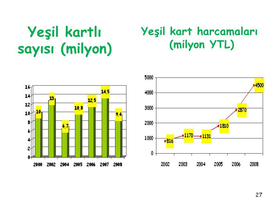 27 Yeşil kartlı sayısı (milyon) Yeşil kart harcamaları (milyon YTL)