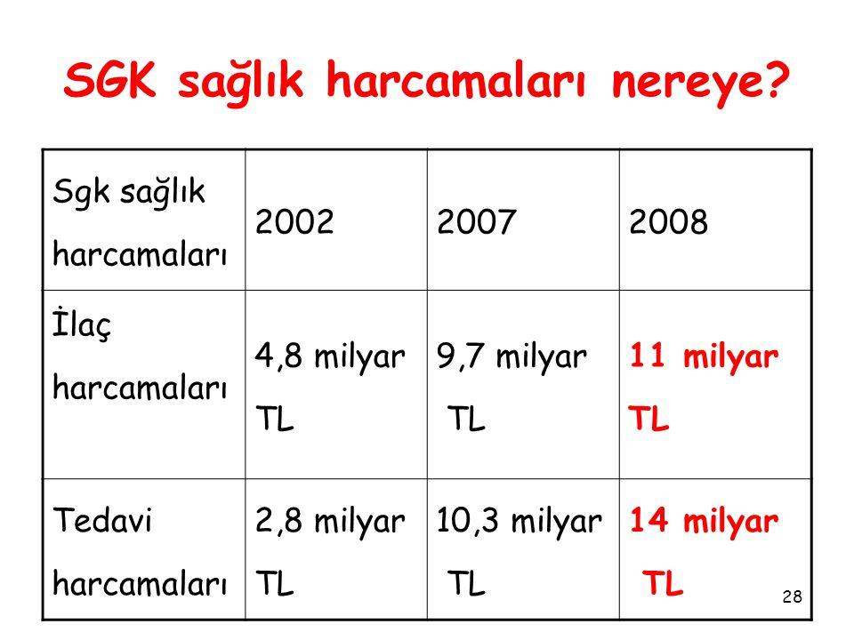 28 SGK sağlık harcamaları nereye? Sgk sağlık harcamaları 200220072008 İlaç harcamaları 4,8 milyar TL 9,7 milyar TL 11 milyar TL Tedavi harcamaları 2,8