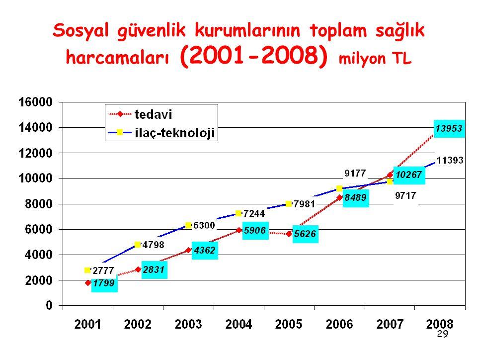 29 Sosyal güvenlik kurumlarının toplam sağlık harcamaları (2001-2008) milyon TL