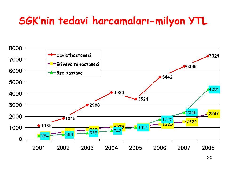30 SGK'nin tedavi harcamaları-milyon YTL