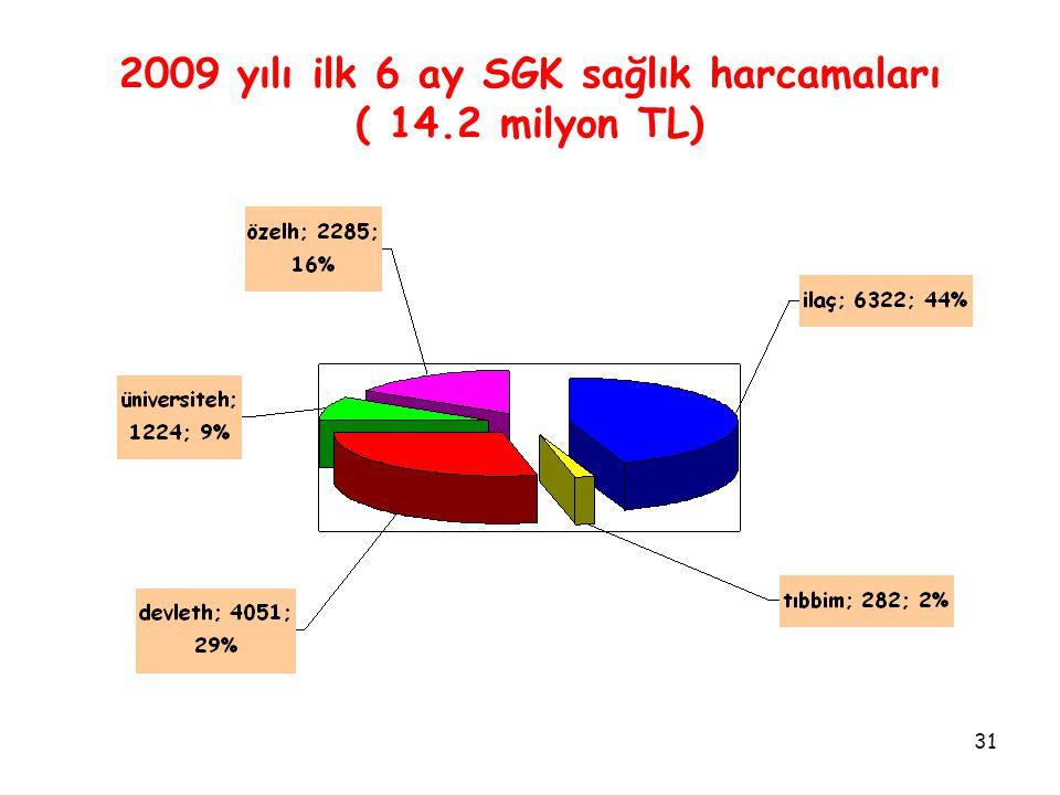31 2009 yılı ilk 6 ay SGK sağlık harcamaları ( 14.2 milyon TL)