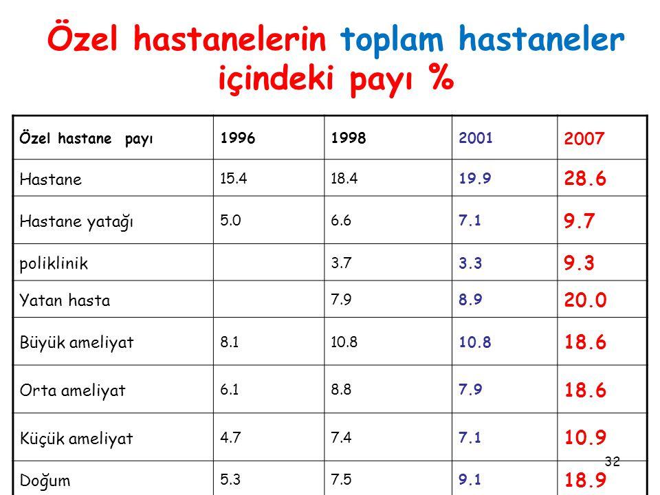 32 Özel hastanelerin toplam hastaneler içindeki payı % Özel hastane payı199619982001 2007 Hastane 15.418.419.9 28.6 Hastane yatağı 5.06.67.1 9.7 poliklinik 3.73.3 9.3 Yatan hasta 7.98.9 20.0 Büyük ameliyat 8.110.8 18.6 Orta ameliyat 6.18.87.9 18.6 Küçük ameliyat 4.77.47.1 10.9 Doğum 5.37.59.1 18.9