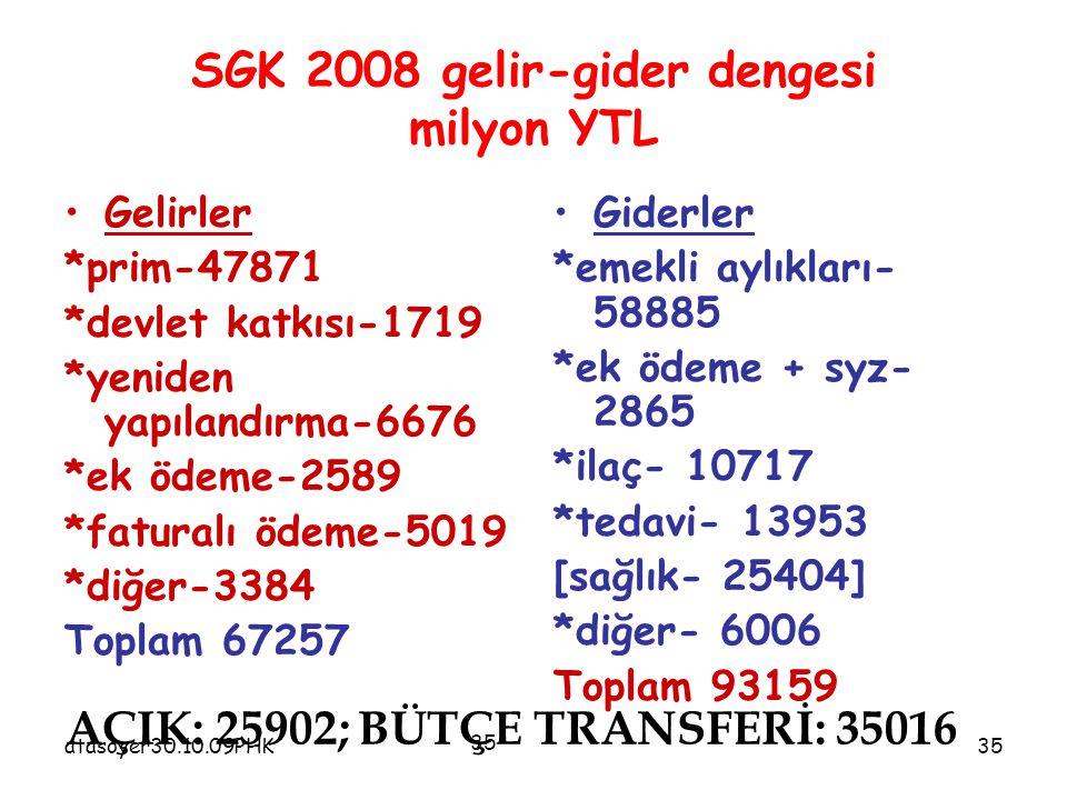 atasoyer30.10.09PHK35 SGK 2008 gelir-gider dengesi milyon YTL Gelirler *prim-47871 *devlet katkısı-1719 *yeniden yapılandırma-6676 *ek ödeme-2589 *fat