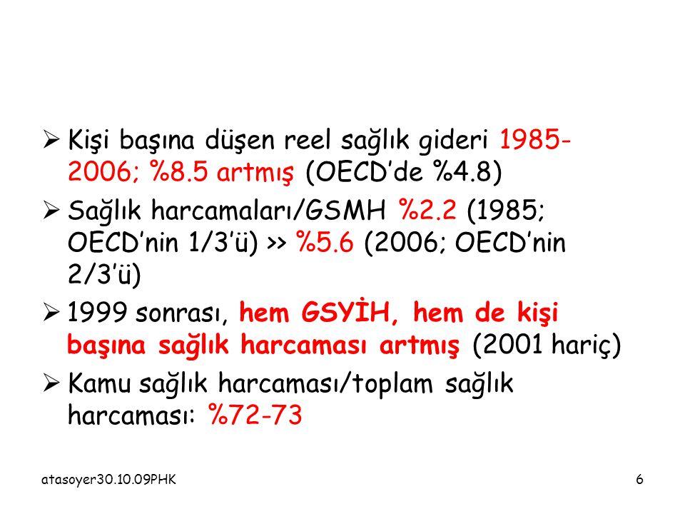 atasoyer30.10.09PHK17  DR' a başvuru: *kişi başına 4.6'dan 5.4'e (2007)-OECD (6.5)  1990-2006 arasında, yıllık hekime başvuru oranındaki büyüme %7.3 (OECD'de %0.6)  Dr başına başvuru 3179 (2006)-2007'de 3630 /OECD'de 2510  1990-2006 arası; %6.2'lik yıllık bir artış (OECD'de %0.5 düşüş)  %40'ı birinci basamak-%60'ı hastane  Eskişehir araştırması: 46/54 (2005) >> 52/48 (2007)