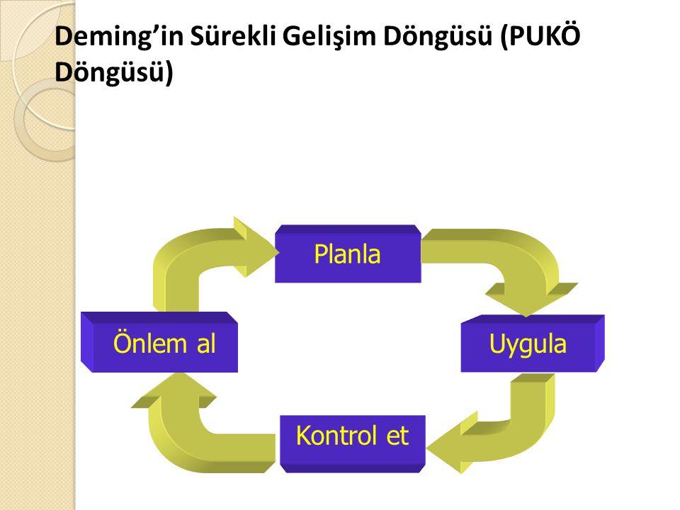 Planla Uygula Kontrol et Önlem al Deming'in Sürekli Gelişim Döngüsü (PUKÖ Döngüsü)