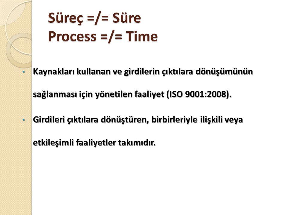 Süreç =/= Süre Process =/= Time Kaynakları kullanan ve girdilerin çıktılara dönüşümünün sağlanması için yönetilen faaliyet (ISO 9001:2008). Kaynakları