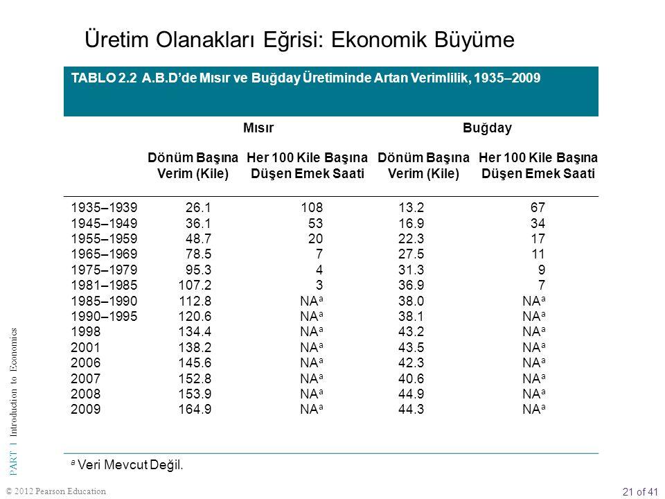 21 of 41 PART I Introduction to Economics © 2012 Pearson Education TABLO 2.2 A.B.D'de Mısır ve Buğday Üretiminde Artan Verimlilik, 1935–2009 MısırBuğd
