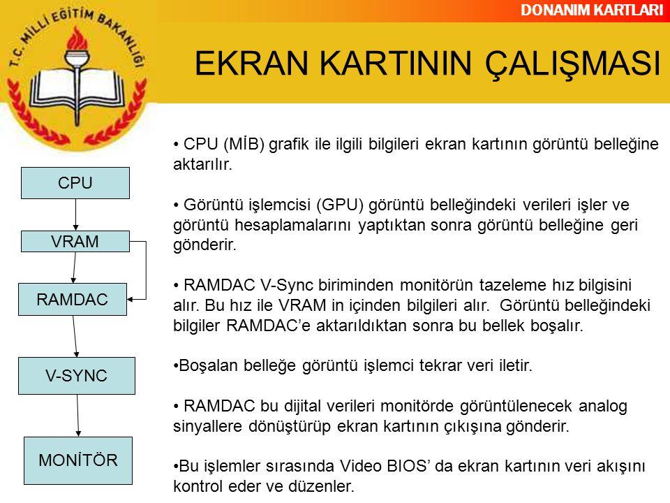 DONANIM KARTLARI CPU (MİB) grafik ile ilgili bilgileri ekran kartının görüntü belleğine aktarılır. Görüntü işlemcisi (GPU) görüntü belleğindeki verile