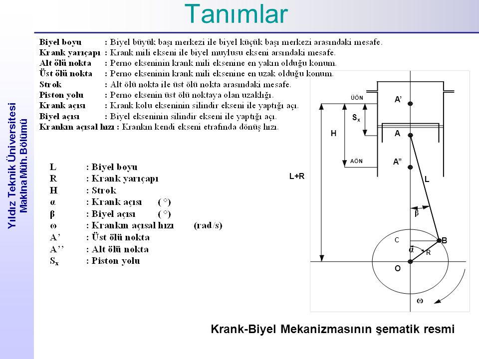Yıldız Teknik Üniversitesi Makina Müh. Bölümü Tanımlar A' A A'' ÜÖN AÖN L+R H SxSx α β ω R O B L C Krank-Biyel Mekanizmasının şematik resmi