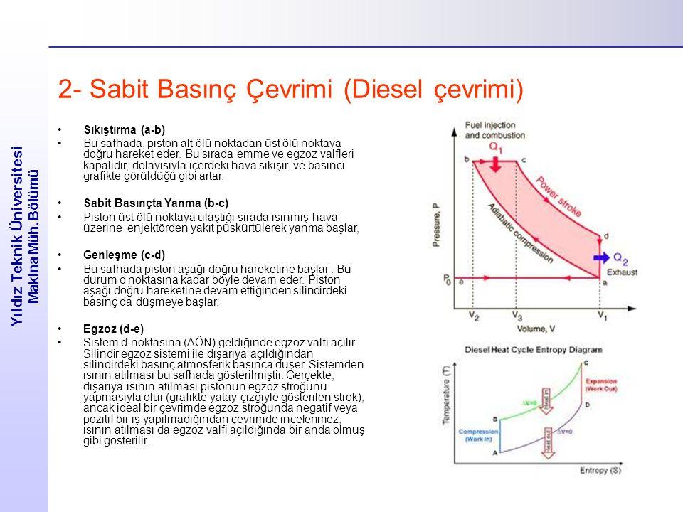 2- Sabit Basınç Çevrimi (Diesel çevrimi) Sıkıştırma (a-b) Bu safhada, piston alt ölü noktadan üst ölü noktaya doğru hareket eder.