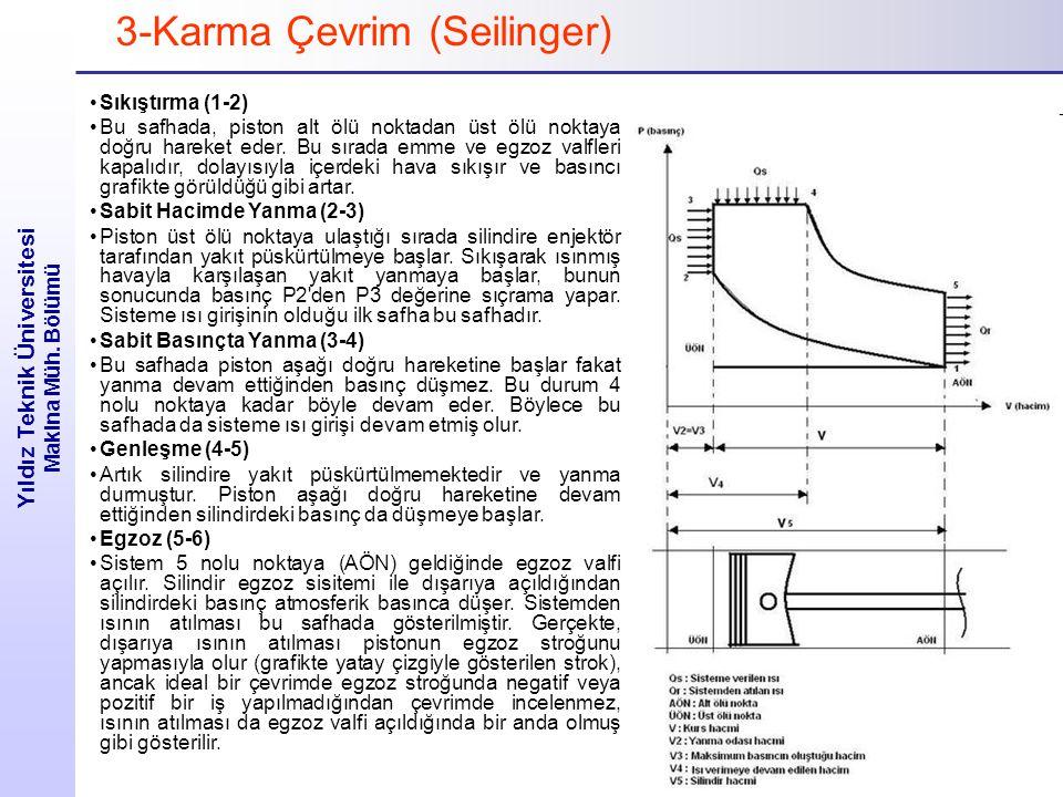 Yıldız Teknik Üniversitesi Makina Müh. Bölümü 3-Karma Çevrim (Seilinger) Sıkıştırma (1-2) Bu safhada, piston alt ölü noktadan üst ölü noktaya doğru ha