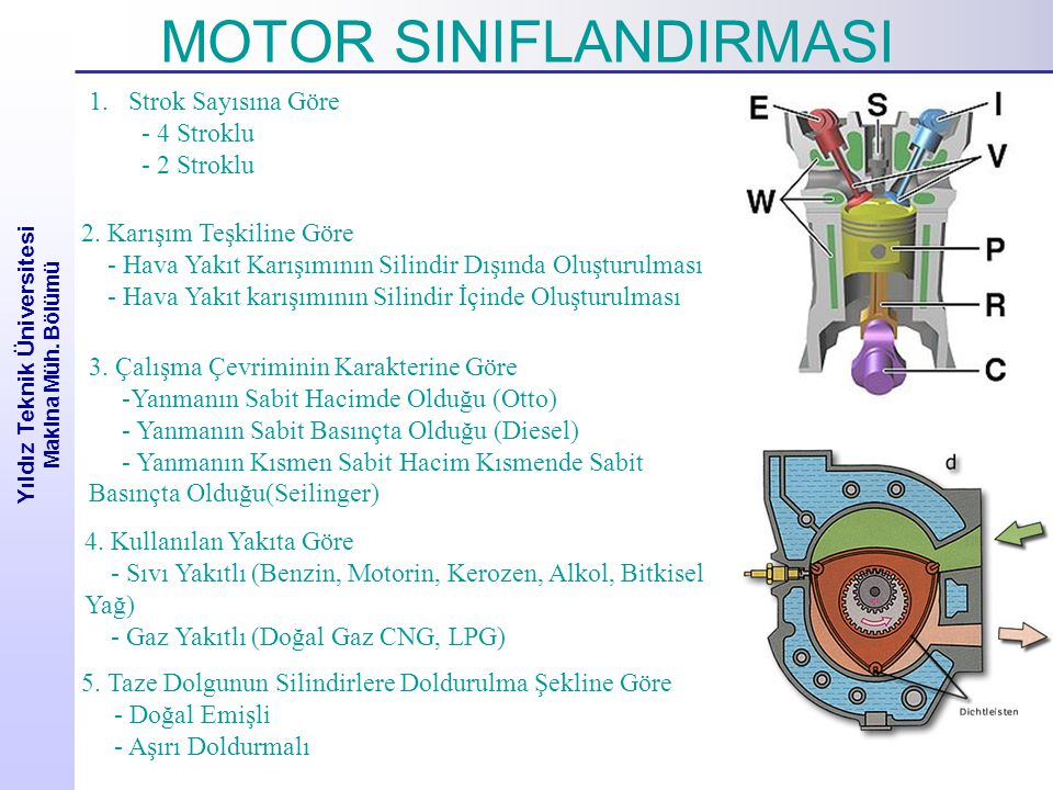 Yıldız Teknik Üniversitesi Makina Müh. Bölümü MOTOR SINIFLANDIRMASI 1.Strok Sayısına Göre - 4 Stroklu - 2 Stroklu 2. Karışım Teşkiline Göre - Hava Yak