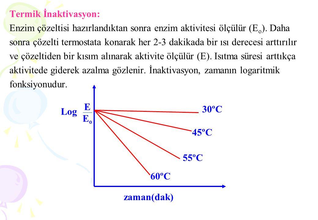 Termik İnaktivasyon: Enzim çözeltisi hazırlandıktan sonra enzim aktivitesi ölçülür (E o ). Daha sonra çözelti termostata konarak her 2-3 dakikada bir