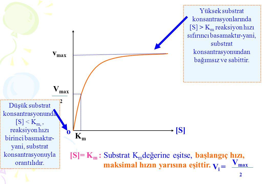 V max 2 v max KmKm [S][S] Yüksek substrat konsantrasyonlarında [S] > K m reaksiyon hızı sıfırıncı basamaktır-yani, substrat konsantrasyonundan bağımsı