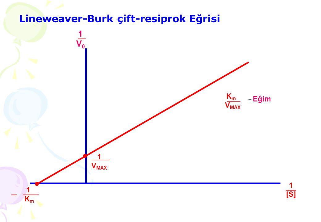 Lineweaver-Burk çift-resiprok Eğrisi 1V01V0 1 V MAX 1 K m 1[S]1[S] V MAX Eğim..