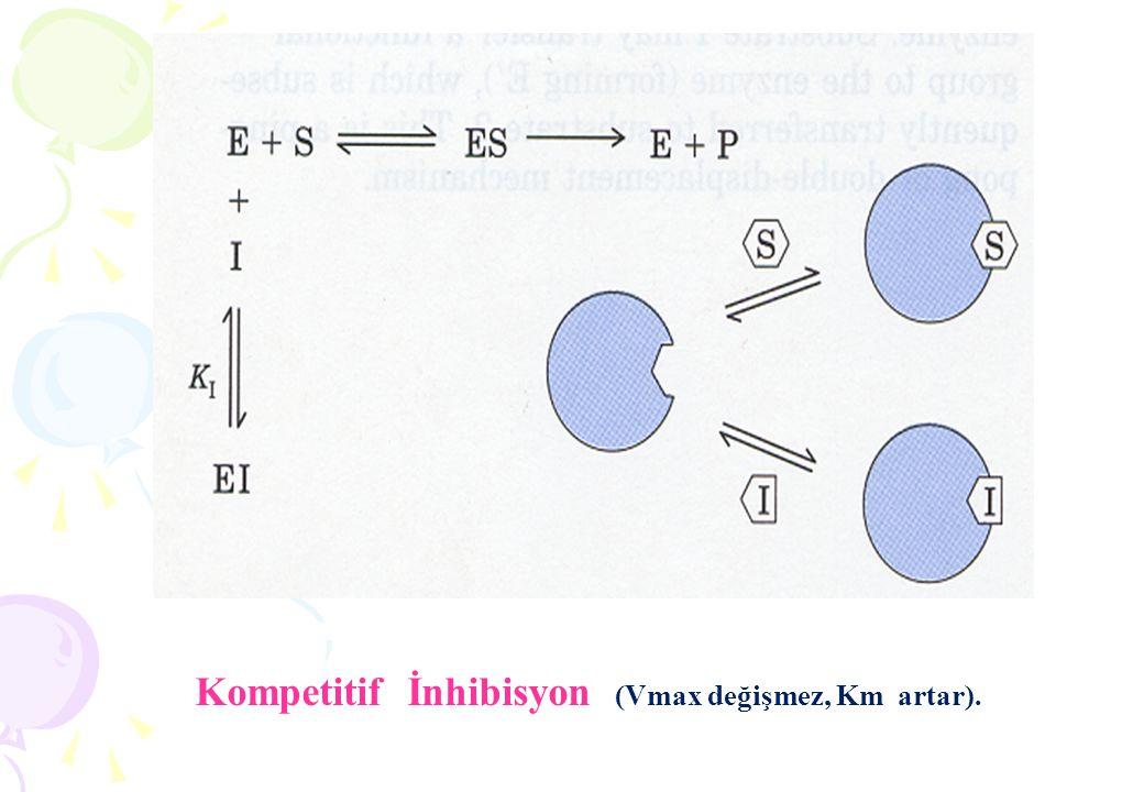Kompetitif İnhibisyon (Vmax değişmez, Km artar).