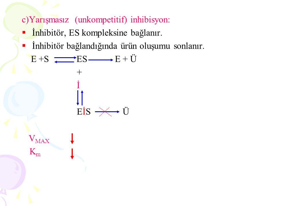 c)Yarışmasız (unkompetitif) inhibisyon:  İnhibitör, ES kompleksine bağlanır.  İnhibitör bağlandığında ürün oluşumu sonlanır. E +S ES E + Ü + İ EİS Ü