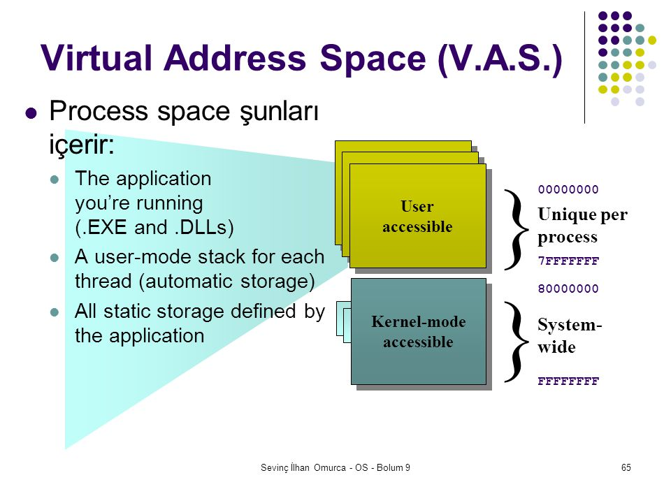 Sevinç İlhan Omurca - OS - Bolum 965 Virtual Address Space (V.A.S.) Process space şunları içerir: The application you're running (.EXE and.DLLs) A use