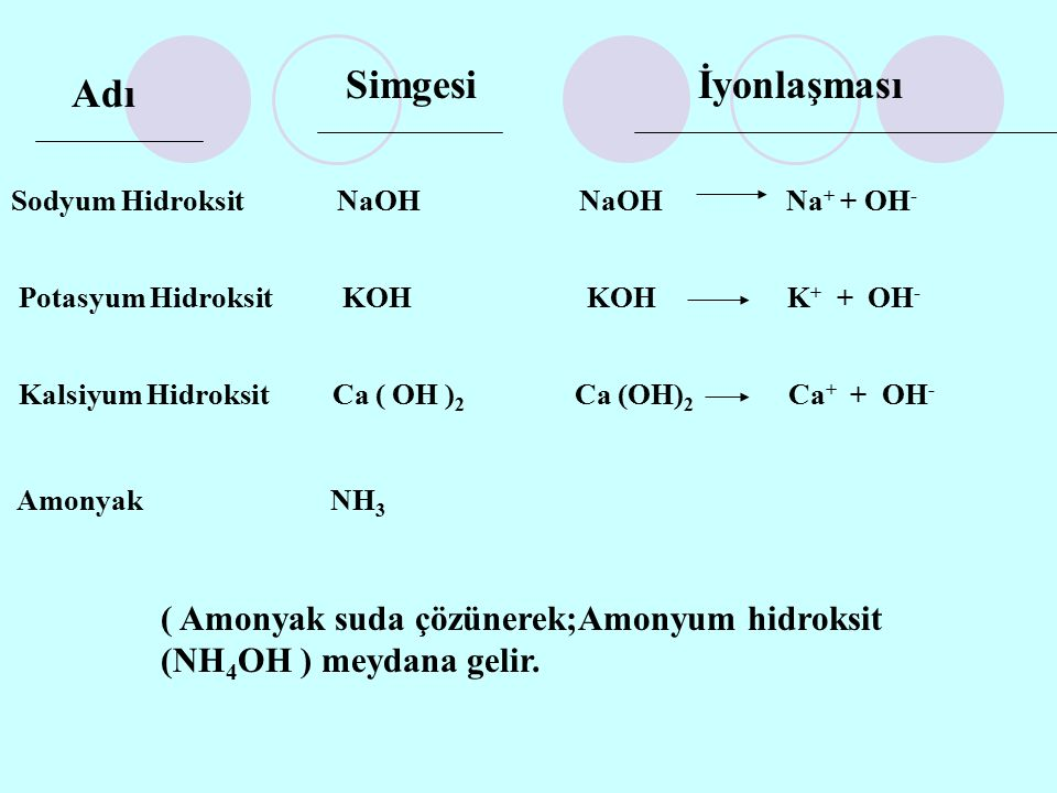 Adı Simgesiİyonlaşması Sodyum Hidroksit NaOH Na + + OH - Potasyum Hidroksit KOH K + + OH - Kalsiyum Hidroksit Ca ( OH ) 2 Ca (OH) 2 Ca + + OH - Amonya