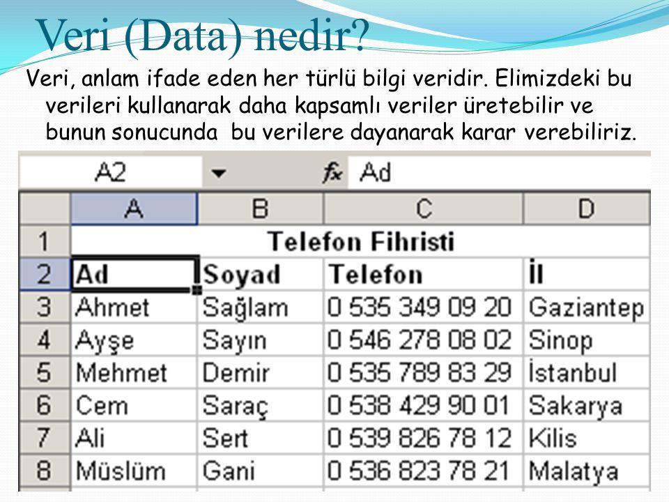 Veri (Data) nedir? Veri, anlam ifade eden her türlü bilgi veridir. Elimizdeki bu verileri kullanarak daha kapsamlı veriler üretebilir ve bunun sonucun