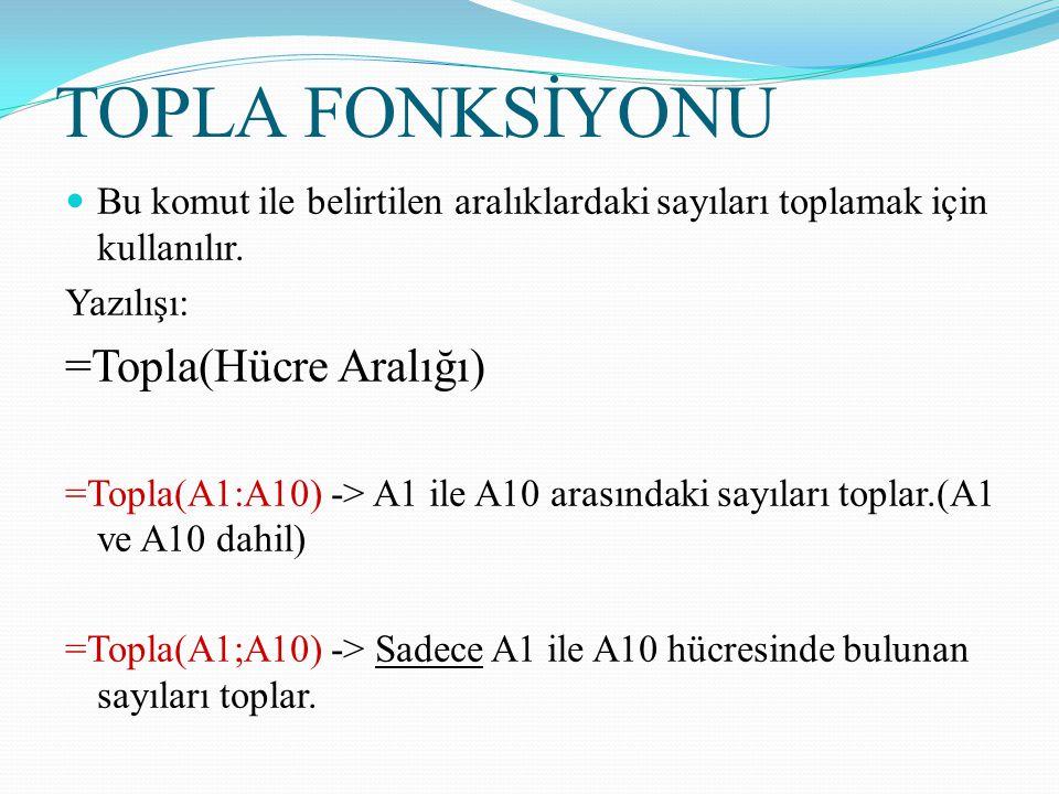 TOPLA FONKSİYONU Bu komut ile belirtilen aralıklardaki sayıları toplamak için kullanılır. Yazılışı: =Topla(Hücre Aralığı) =Topla(A1:A10) -> A1 ile A10