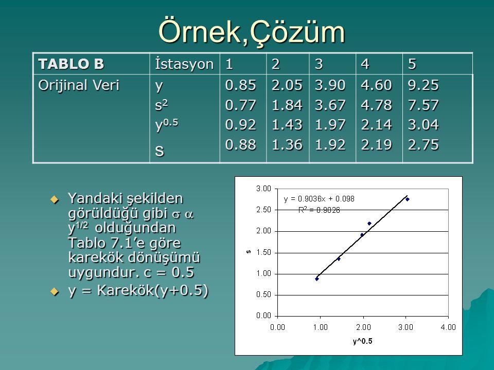 Örnek,Çözüm  Yandaki şekilden görüldüğü gibi   y 1/2 olduğundan Tablo 7.1'e göre karekök dönüşümü uygundur.