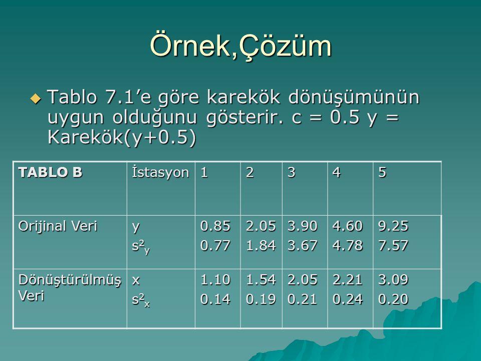 Örnek,Çözüm  Tablo 7.1'e göre karekök dönüşümünün uygun olduğunu gösterir.
