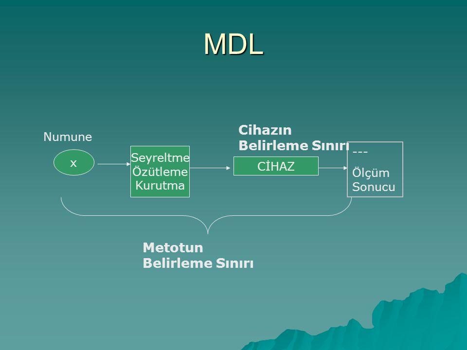 MDL x Seyreltme Özütleme Kurutma CİHAZ --- Ölçüm Sonucu Numune Metotun Belirleme Sınırı Cihazın Belirleme Sınırı