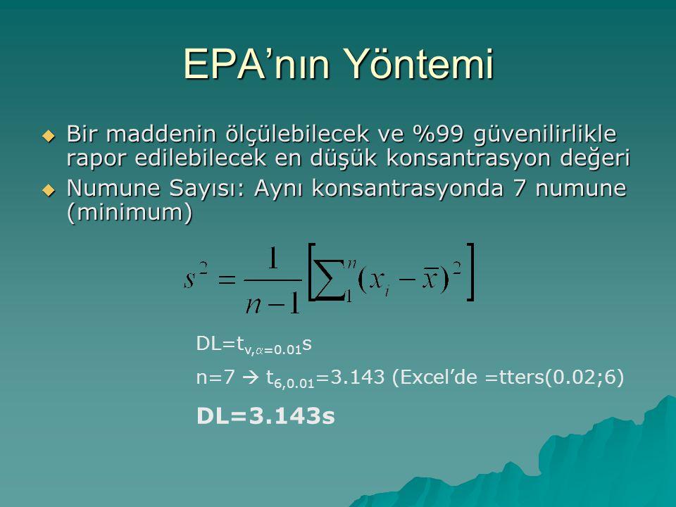EPA'nın Yöntemi  Bir maddenin ölçülebilecek ve %99 güvenilirlikle rapor edilebilecek en düşük konsantrasyon değeri  Numune Sayısı: Aynı konsantrasyonda 7 numune (minimum) DL=t v,=0.01 s n=7  t 6,0.01 =3.143 (Excel'de =tters(0.02;6) DL=3.143s