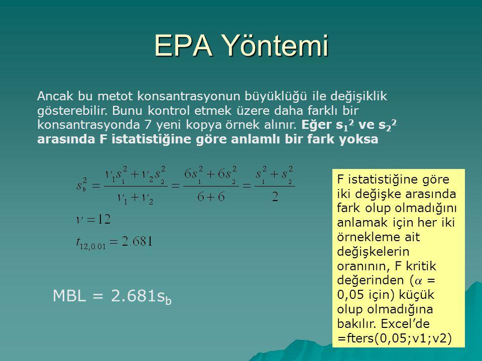 EPA Yöntemi Ancak bu metot konsantrasyonun büyüklüğü ile değişiklik gösterebilir.