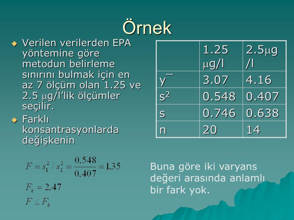 Örnek  Verilen verilerden EPA yöntemine göre metodun belirleme sınırını bulmak için en az 7 ölçüm olan 1.25 ve 2.5 g/l'lik ölçümler seçilir.