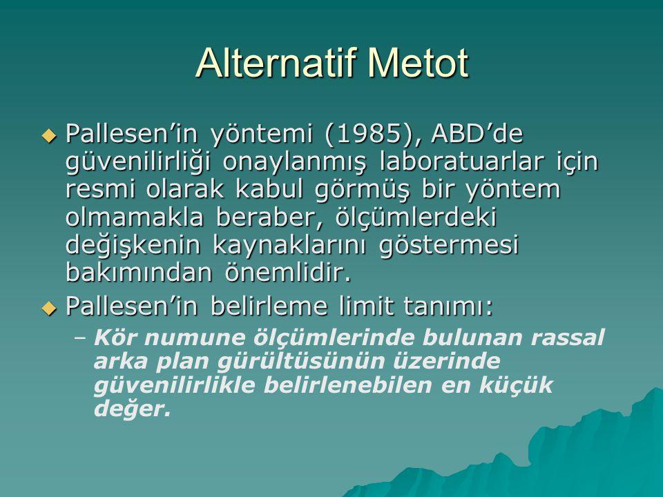 Alternatif Metot  Pallesen'in yöntemi (1985), ABD'de güvenilirliği onaylanmış laboratuarlar için resmi olarak kabul görmüş bir yöntem olmamakla beraber, ölçümlerdeki değişkenin kaynaklarını göstermesi bakımından önemlidir.