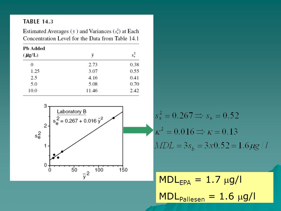  Buna göre MDL EPA = 1.7 g/l MDL Pallesen = 1.6 g/l