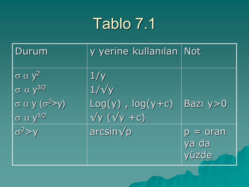 Tablo 7.1 Durum y yerine kullanılan Not  y 2   y 3/2  y (  2 >y)   y 1/2 1/y1/√y Log(y), log(y+c) √y (√y +c) Bazı y>0  2 >y arcsin√p p = oran ya da yüzde