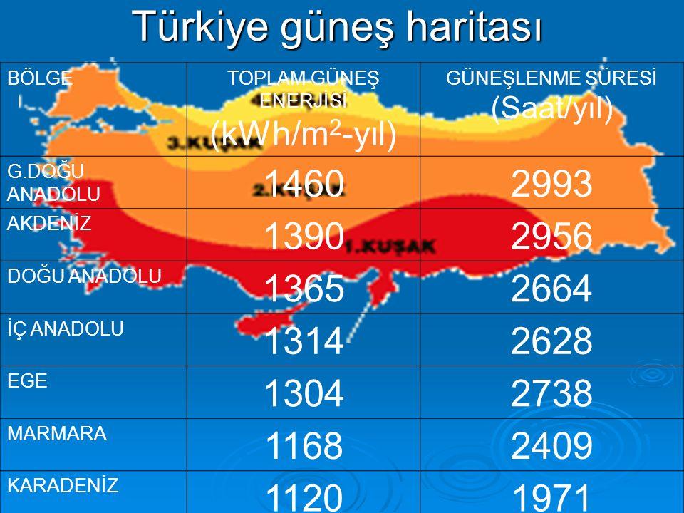 Türkiye güneş haritası BÖLGETOPLAM GÜNEŞ ENERJİSİ (kWh/m 2 -yıl) GÜNEŞLENME SÜRESİ (Saat/yıl) G.DOĞU ANADOLU 14602993 AKDENİZ 13902956 DOĞU ANADOLU 13