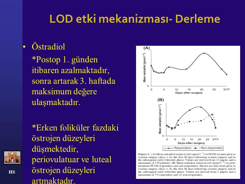 HS LOD etki mekanizması- Derleme Androstenedion Birinci günden itibaren azalarak 4. günde minimum değere ulaşmakta, sonra artış göstermektedir.