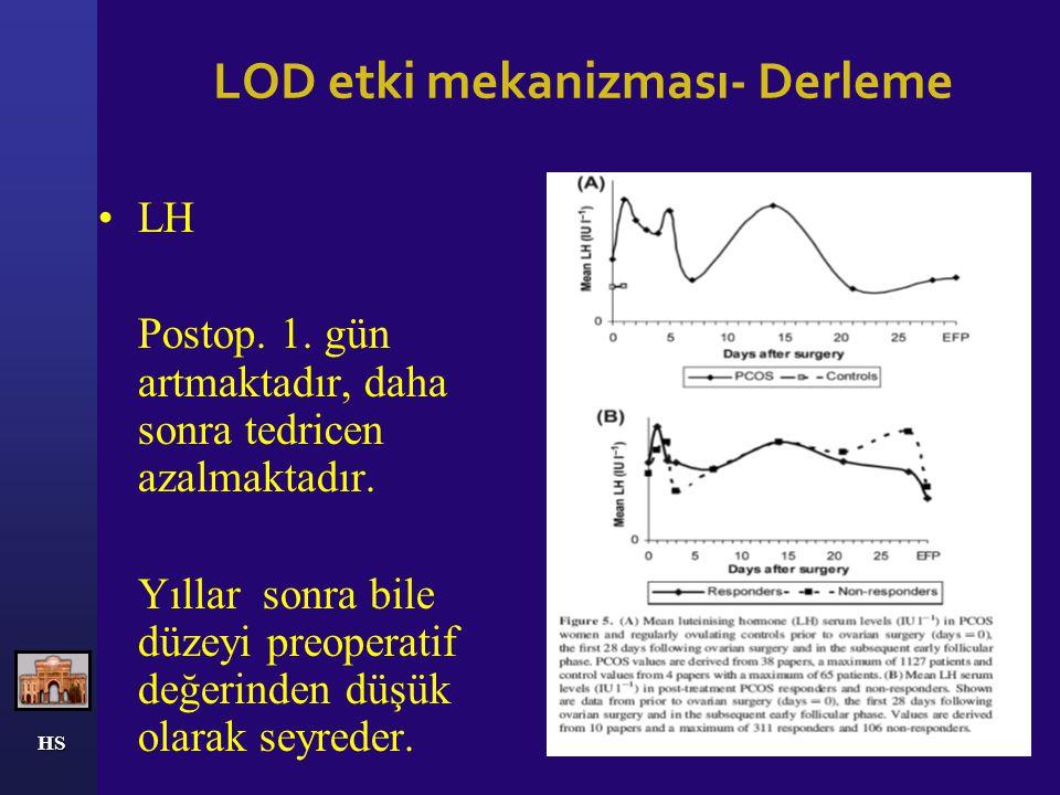 HS LOD etki mekanizması- Derleme Progesteron * İlk iki hafta stabil olarak kalır. *Postop 3. hafta yükselmektedir.