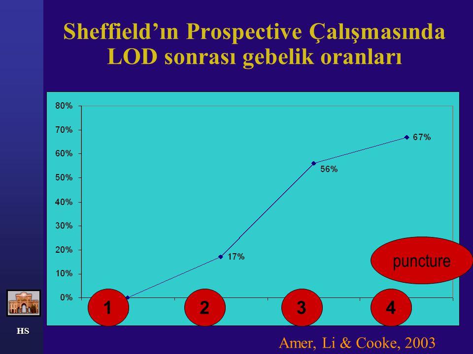 HS LOD versus FSH Bayram et al, 2004 Treatment RegimenNo of women Pregnant (%) MiscarryMultipleLB (%) LOD strategy LOD 83 (100)31 (37)3-28 (34) LOD +