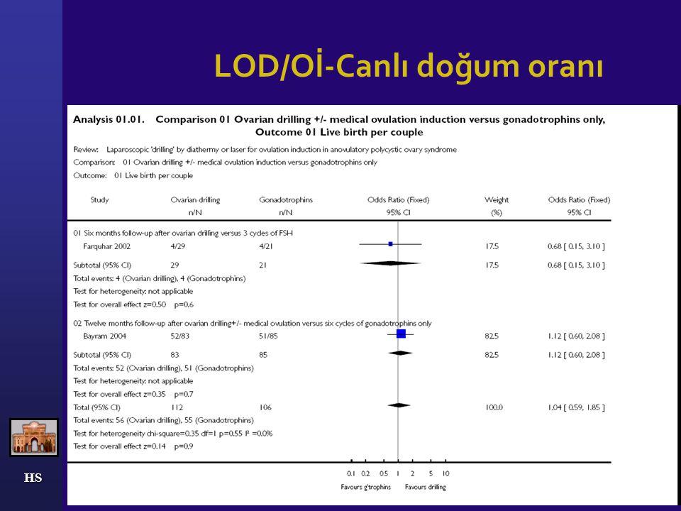 HS LOD-Metaanaliz Cochrane veritabanı 9 randomize kontrollu çalışma Tüm olgular klomifene dirençli Farquar ve ark.,2008  LOD /ovulasyon indüksiyonu (