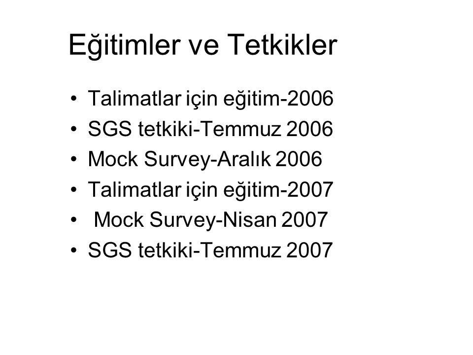 Eğitimler ve Tetkikler Talimatlar için eğitim-2006 SGS tetkiki-Temmuz 2006 Mock Survey-Aralık 2006 Talimatlar için eğitim-2007 Mock Survey-Nisan 2007 SGS tetkiki-Temmuz 2007