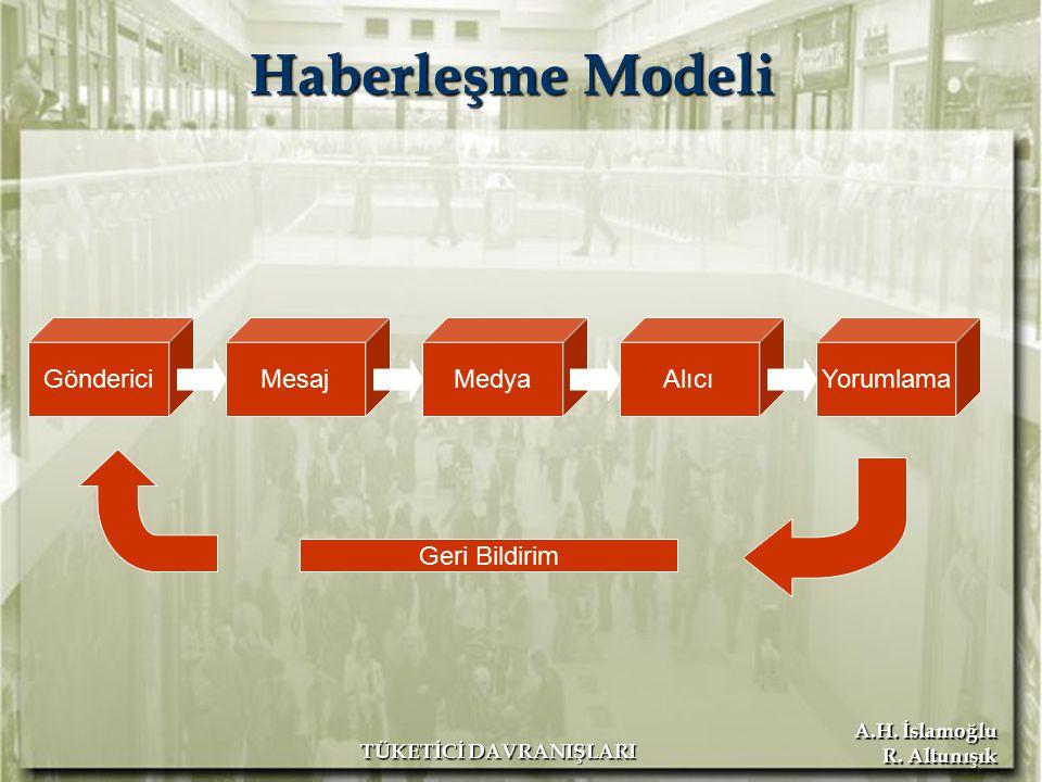 A.H. İslamoğlu R. Altunışık TÜKETİCİ DAVRANIŞLARI GöndericiMedyaAlıcıYorumlamaMesaj Geri Bildirim Haberleşme Modeli