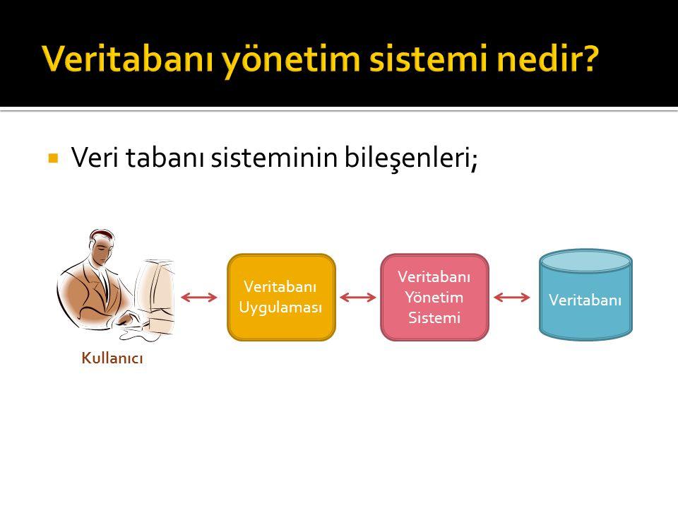  Veri tabanı sisteminin bileşenleri; Veritabanı Uygulaması Veritabanı Yönetim Sistemi Veritabanı Kullanıcı