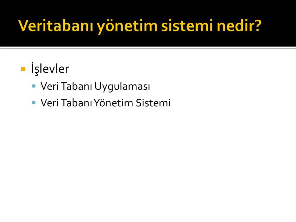  İşlevler  Veri Tabanı Uygulaması  Veri Tabanı Yönetim Sistemi